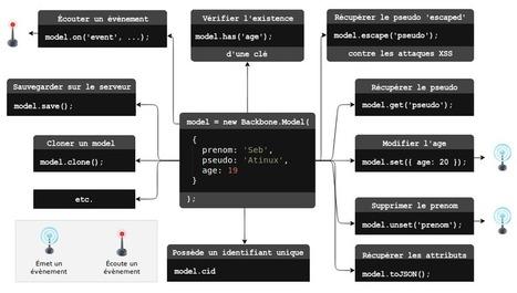 Backbone.js : le fonctionnement des modèles | Atinux | Apprendre Node JS | Scoop.it