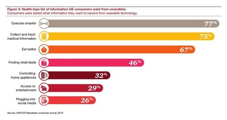 Health tops the list of information consumers want from wearables | being a patient isn't easy | Scoop.it