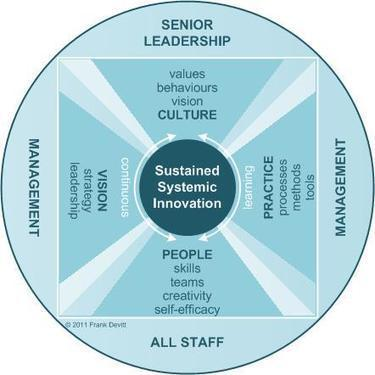 Sustained_systemic_innovation_framework.jpg (442×442) | Innovation Management | Scoop.it