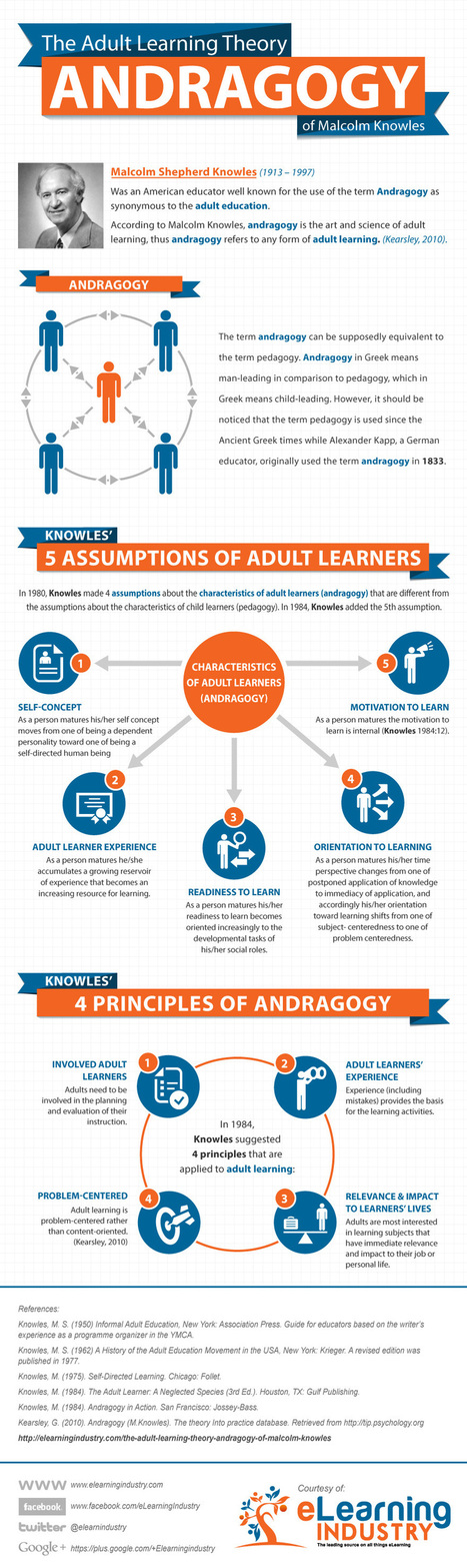 Christopher Pappas: 9 Tips To Apply Adult Learning Theory to eLearning - eLearning Industry | E-Learning Suggestions, Ideas, and Tips | Scoop.it