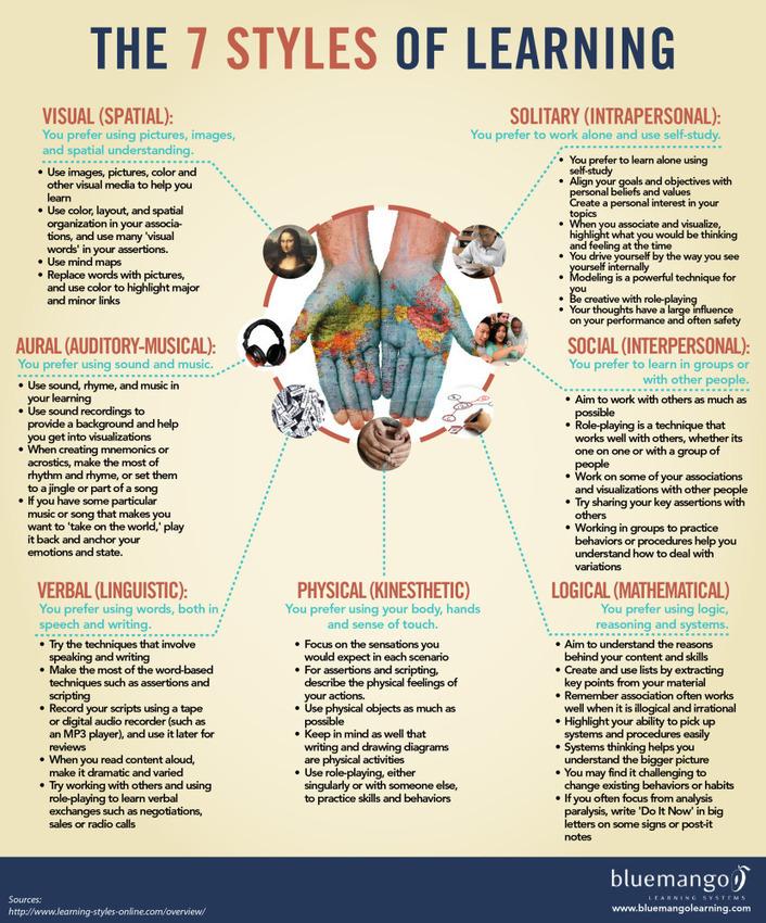 7 estilos de aprendizaje #infografia #infographic #education