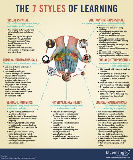 7 estilos de aprendizaje #infografia #infographic #education   Drama y ELE   Scoop.it
