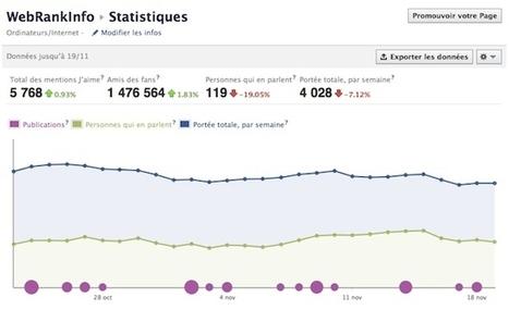 Nouvelles statistiques des pages fan Facebook   Facebook pour les entreprises   Scoop.it