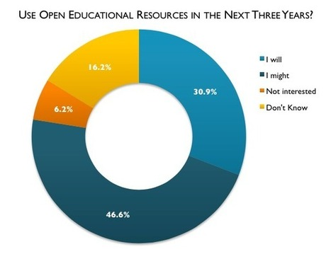 The Babson OER Survey and the Future of OER Adoption | OER & Open Education News | Scoop.it