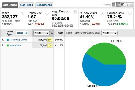How Econsultancy measures Twitter via Google Analytics | Web Analytics and Web Copy | Scoop.it