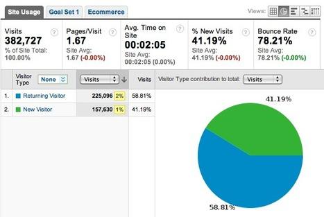 How Econsultancy measures Twitter via Google Analytics | Content Strategy |Brand Development |Organic SEO | Scoop.it