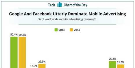 CHART OF THE DAY: Google And Facebook Rule Mobile Advertising — And No One Else Is Even Close | healthcare mobile apps | Scoop.it