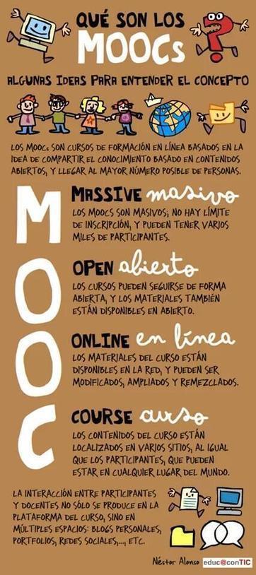 Twitter / claracobos: Que es un #MOOC de un vistazo! ...   MOOC   Scoop.it