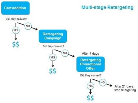 10 stratégies remarketing éprouvées pour booster vos ventes e-commerce   Blog Business / WebMarketing / Management   Cours e-commerce   Scoop.it