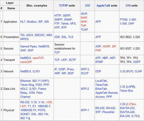 Model Warstwowy OSI | Model ISO i OSI | Scoop.it