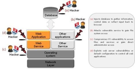 Sécuriser son site web : les bases essentielles -  Cases | #Security #InfoSec #CyberSecurity #Sécurité #CyberSécurité #CyberDefence & #DevOps #DevSecOps | Scoop.it