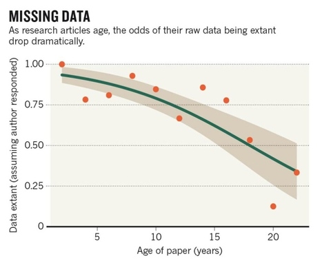 Scientists losing data at a rapid rate | Open Government Daily | Scoop.it
