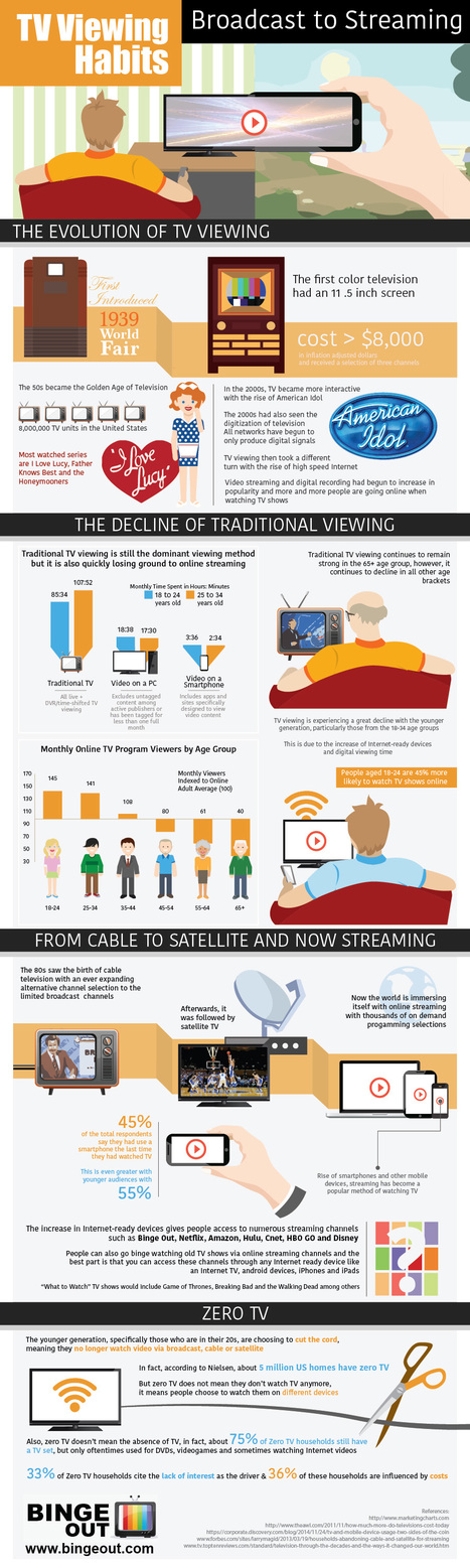TV Viewing Habits, Broadcast to Streaming | Infographics | Scoop.it