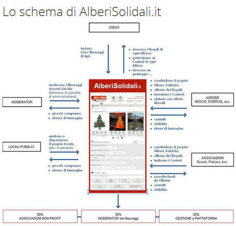 """Alberi Solidali"" un progetto sostenibile per Natale 2013 