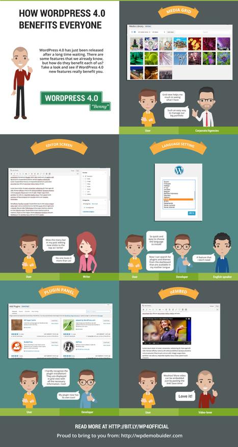 Cómo WordPress 4.0 beneficia a todos #infografia #infographic #socialmedia | Seo, Social Media Marketing | Scoop.it