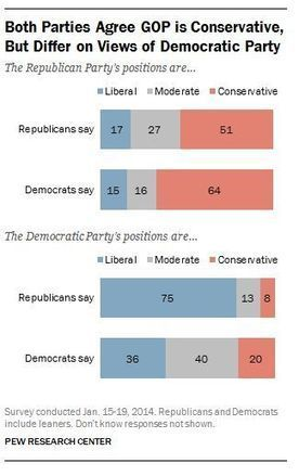 Just 28% of Republicans believe GOP advocates its principles well   public opinion polling   Scoop.it