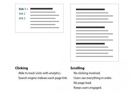 Ergonomie : pourquoi un scroll vaut dix clics | Actu - ergonomie et parcours  web | Scoop.it