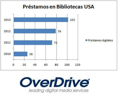 Las bibliotecas americanas alcanzan 102 millones de préstamos digitales durante 2013: nuevo record | Noticias y comentarios de actualidad. Documenta 43 | Scoop.it