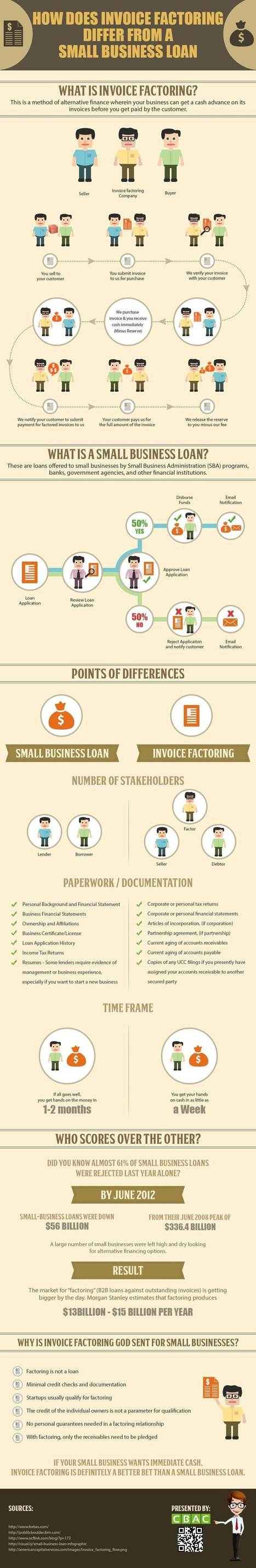 Why Invoice Factoring is required for Small Business Loan? | Infographic | All Infographics | Scoop.it