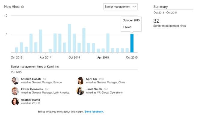 LinkedIn lance des Premium Insights sur les entreprises pour les comptes payants - Blog du Modérateur | Relations publiques, Community Management, et plus | Scoop.it