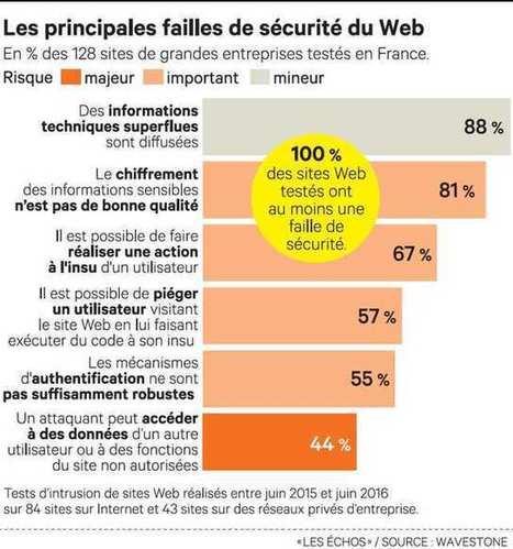 Alerte rouge sur la sécurité des sites Web français | Sécurité, protection informatique | Scoop.it