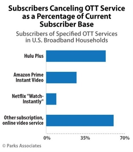 OTT Subscriber Annual Churn Rates for Netflix, Hulu Plus, and Amazon Prime Users Show Consumers are Testing New Video Services | Digital content services news (from France) | Scoop.it
