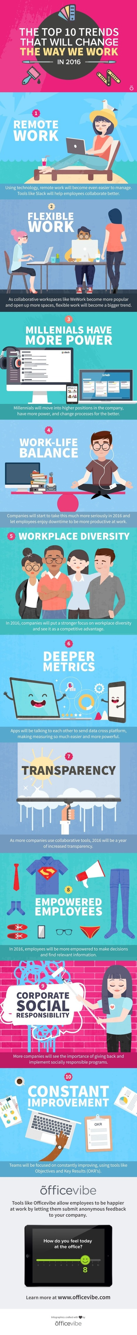 The Top 10 Trends That Will Change The Way We Work in 2016 (Infographic) | ssAcademic | Scoop.it
