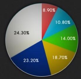 Infographie : le marché des applications en chiffres clés | Gotta see it | Scoop.it