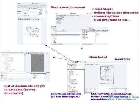 Malodos : un logiciel gratuit de gestion électronique de documents (GED) | Time to Learn | Scoop.it