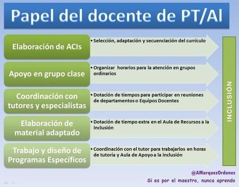 La docencia compartida: estrategia para la inclusión en las aulas   DHMAT INSTITUTO DE DESARROLLO DE HABILIDADES MATEMATICAS   Scoop.it