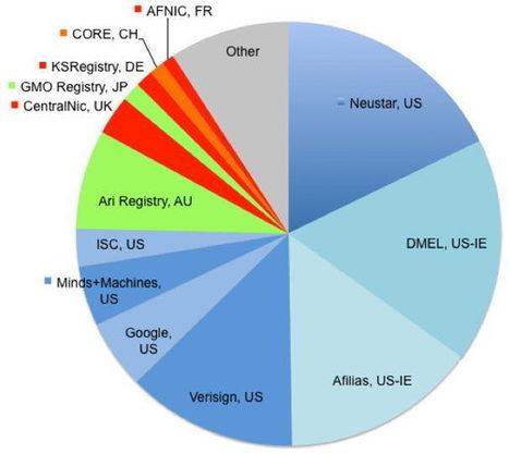 L'ICANN obligée d'inventer une alchimie des noms de domaines   Geeks   Scoop.it