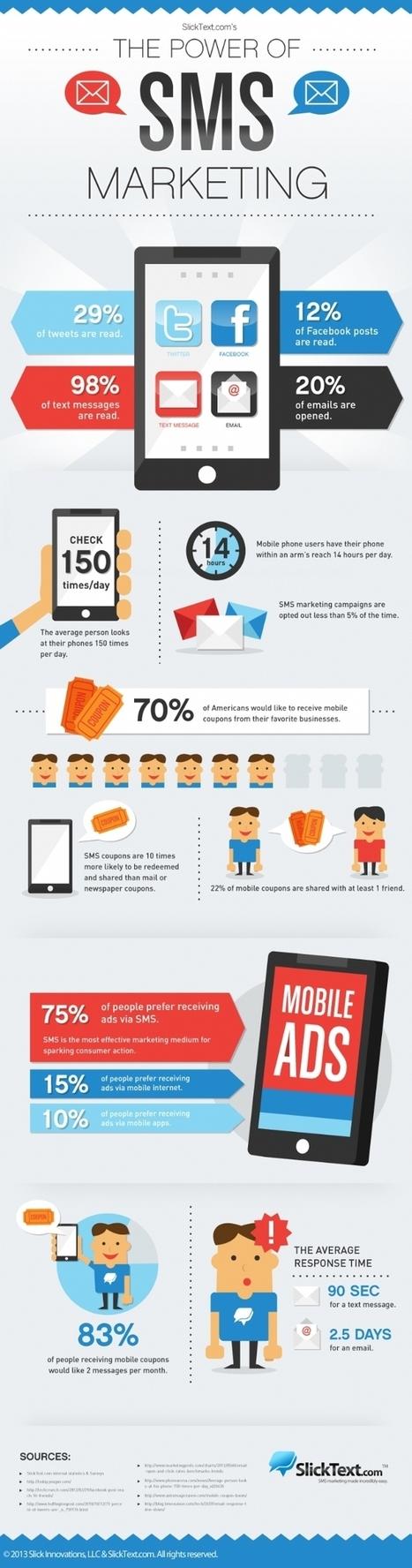 SMS marketing, une pratique qui suscite l'engouement des ... - 1min30 | graphikatelier source infos | Scoop.it