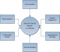 Case Studies and Examples of Social Media use inEducation | adaptivelearnin | Scoop.it