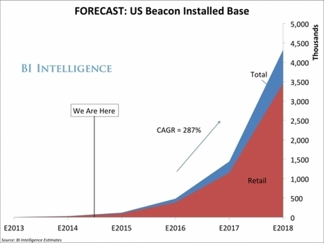 Beacons, la révolution de la micro-localisation | Marketing Numérique | Scoop.it