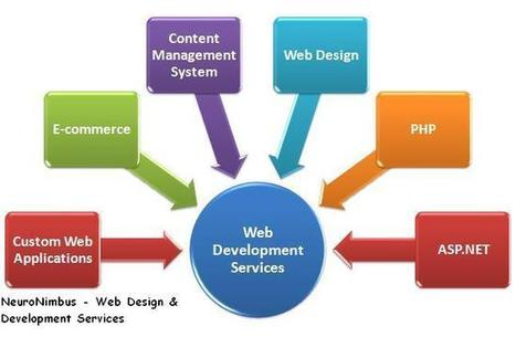Web Design & Development Services – A Lot in Demand, These Days | Web & software Development Company | Scoop.it