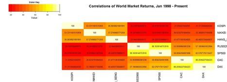 Quantitative Finance applications in R – 8 | Quantitative Finance | Scoop.it