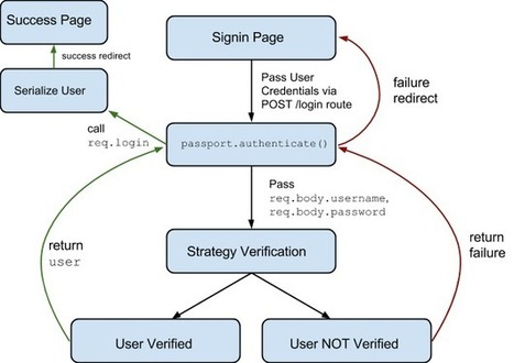 Build User Authentication with Node.js, Express, Passport, and Orchestrate - The Orchestrate Blog | webDev stuff | Scoop.it
