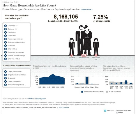 How Many Households Are Like Yours? | NYTimes [INFOGRAPHIC] | All about Data visualization | Scoop.it
