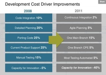 The Amazing DevOps Transformation Of The HP LaserJet Firmware Team (Gary Gruver) - IT Revolution   Coaching and agility   Scoop.it