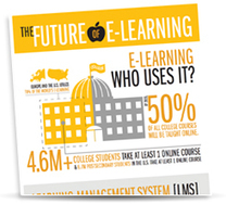 Unique E-Learning Infographic Now Available eLearning: Trends, Challenges ... - Virtual-Strategy Magazine (press release) | Mobile Coaching | Scoop.it