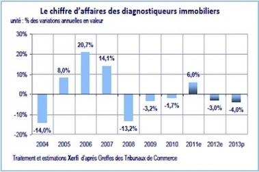immobilier diagnostic : baisse de chiffre d'affaires de 4% en 2013 ...!!! | l'investissement | Scoop.it