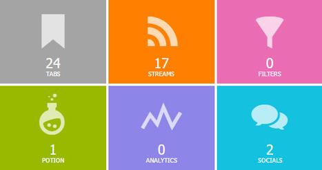 Netvibes Dashboard Stats [new App] | RSS Circus : veille stratégique, intelligence économique, curation, publication, Web 2.0 | Scoop.it