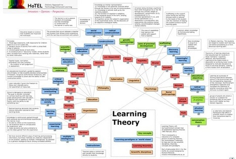 A Great Wheel of All The Learning Theories Teachers Need to Know about ~ Educational Technology and Mobile Learning | Jewish Education Around the World | Scoop.it