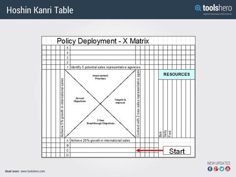 Hoshin Kanri to Improve Goal Achievement - ToolsHero   Management theories and methods   Scoop.it