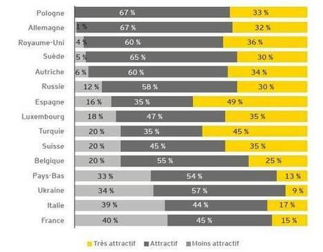 Europe : le baromètre de l'investissement immobilier 2014 | immobilier d'entreprise | Scoop.it