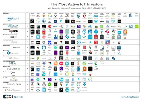 The Most Active IoT Investors   Open Innovation   Scoop.it