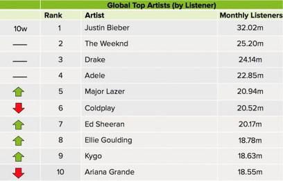 Los 10 artistas con más oyentes en Spotify (2016) y sus sellos   Marketing en la Ola Digital   Scoop.it