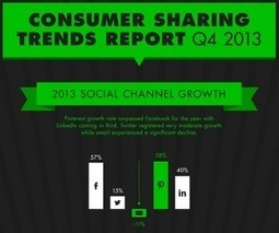Social Media Sharing: New 2013 Q4 Data Reveals Americans' Habits - Business 2 Community | Social media marketing | Scoop.it