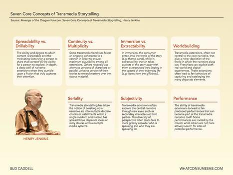 Henry Jenkins on Transmedia Education: the 7 Principles Revisited | Teaching & Learning in the Digital Age | Scoop.it