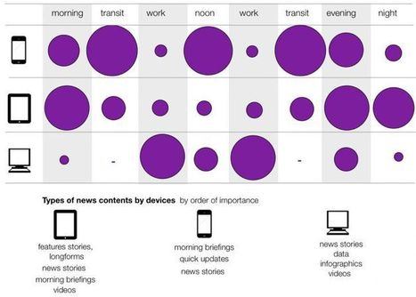 Screen Size Matters: Adapting Content Strategy for Multiple Devices | The Eternal Social Season | Scoop.it